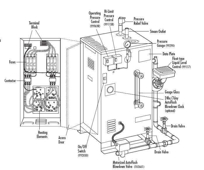 Steam Generators Mr Steam Commercial Manatron